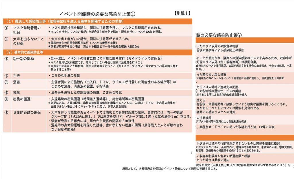 イベント開催時の必要な感染防止対策等について